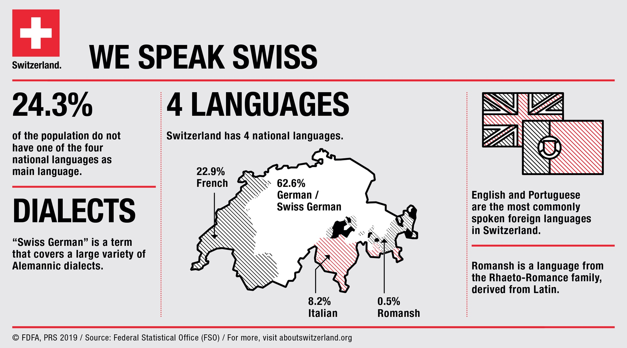 Language facts and figures for House in different languages