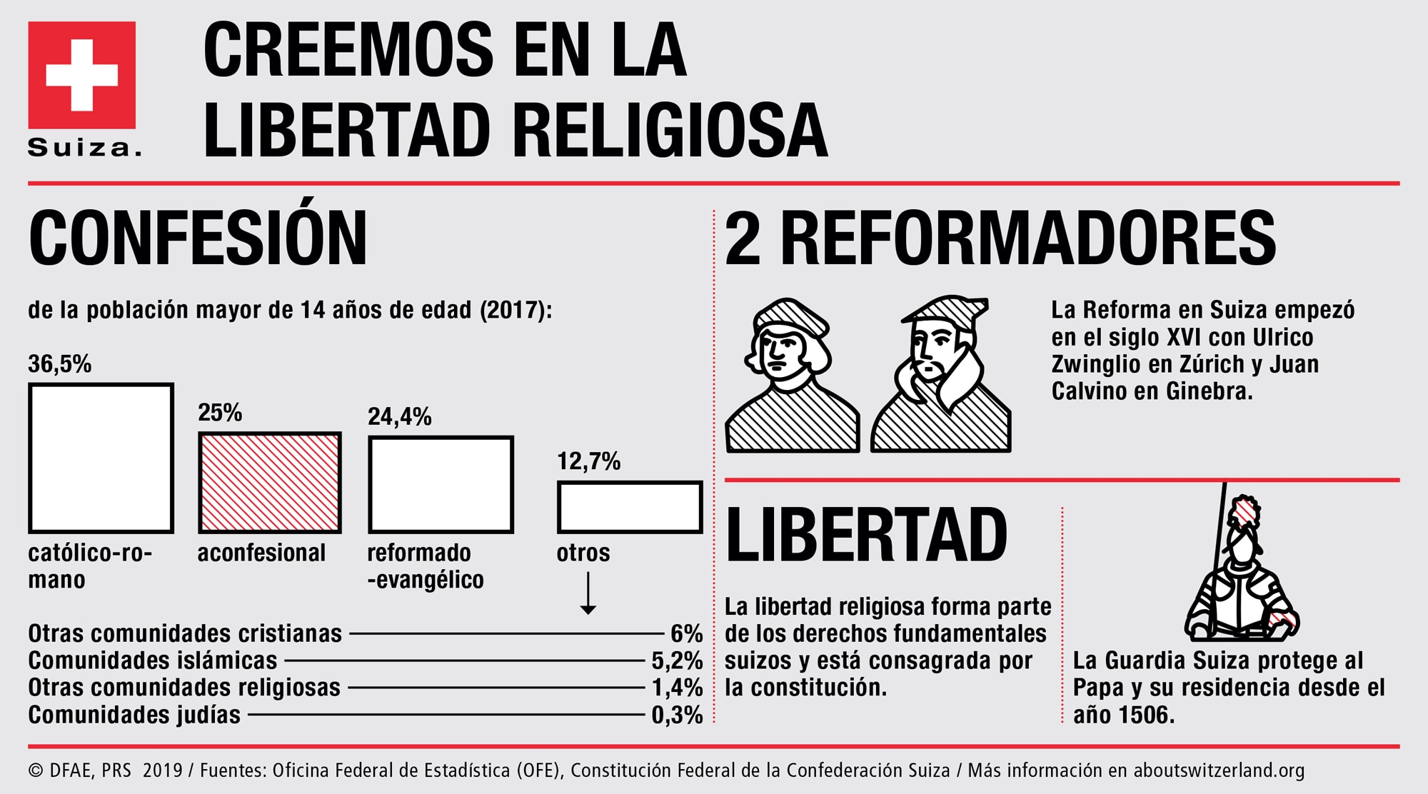 Resultado de imagen de 2.-LA RELIGIÓN EN GENERAL EN SUIZA.