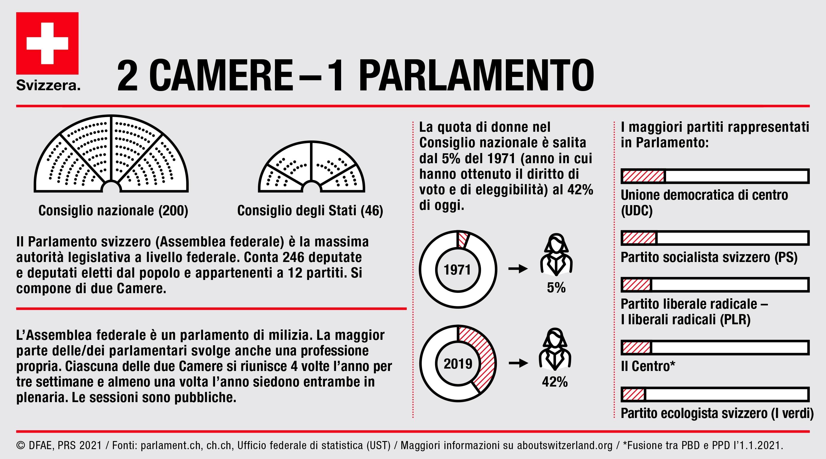 L assemblea federale for Le due camere del parlamento
