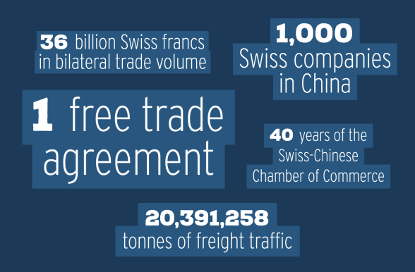 Five key figures on trade relations between Switzerland and China.