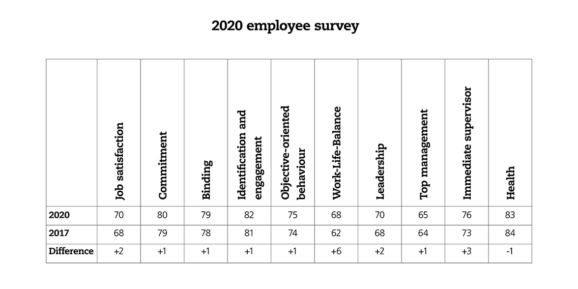 Graph showing survey scores in 2020 and 2017 in selected areas, from job satisfaction to health.