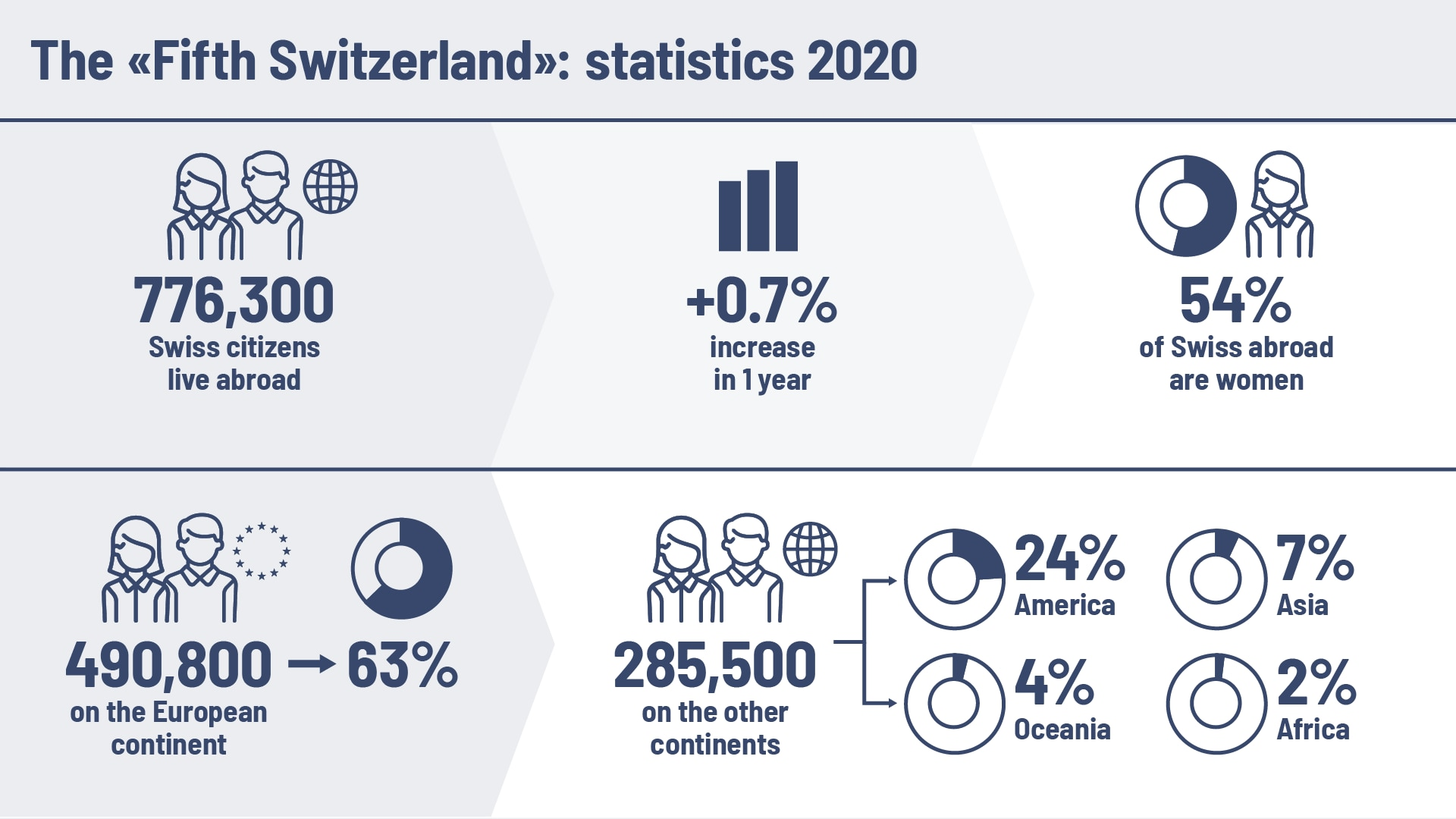 Six statistics show the development of Swiss citizens living abroad in 2020.