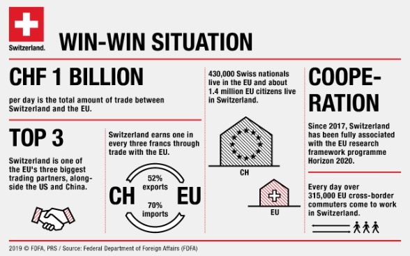 Graphic on the relations between Switzerland and the European Union