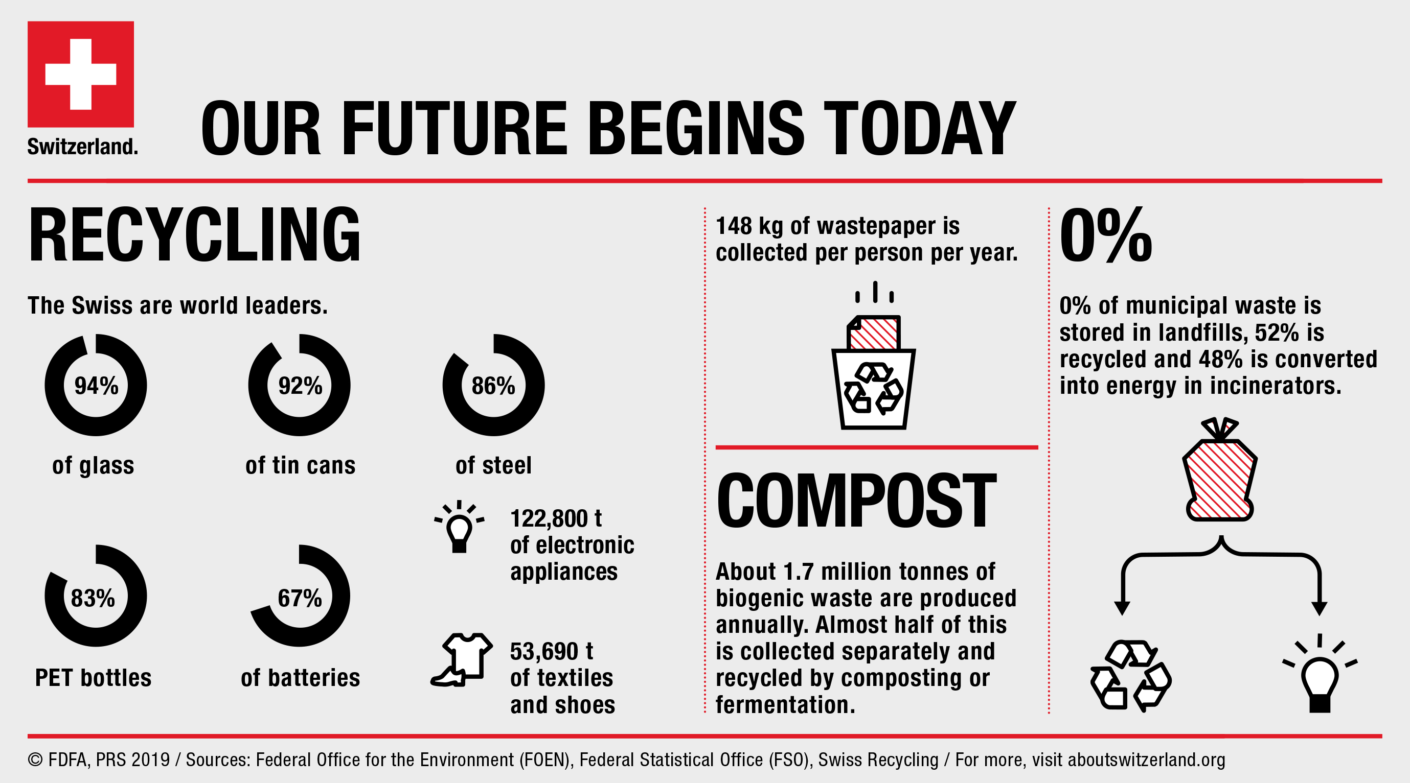 As the infographic shows, 52% of waste is recycled. The remaining 48% is sent to incineration plants where it is converted into energy.